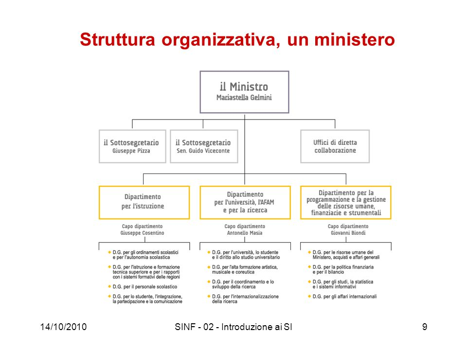 14/10/2010SINF - 02 - Introduzione ai SI20 Sistema informativo Componente (sottosistema) di una organizzazione che gestisce (acquisisce, elabora, conserva, produce) le informazioni di interesse (cioè utilizzate per il perseguimento degli scopi dellorganizzazione stessa).