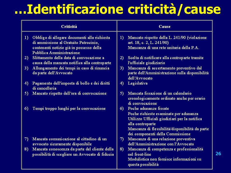 26 …Identificazione criticità/cause