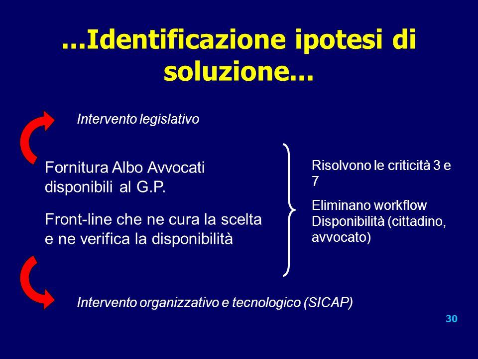 30...Identificazione ipotesi di soluzione...Fornitura Albo Avvocati disponibili al G.P.