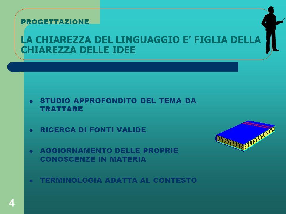 4 PROGETTAZIONE LA CHIAREZZA DEL LINGUAGGIO E FIGLIA DELLA CHIAREZZA DELLE IDEE STUDIO APPROFONDITO DEL TEMA DA TRATTARE RICERCA DI FONTI VALIDE AGGIORNAMENTO DELLE PROPRIE CONOSCENZE IN MATERIA TERMINOLOGIA ADATTA AL CONTESTO