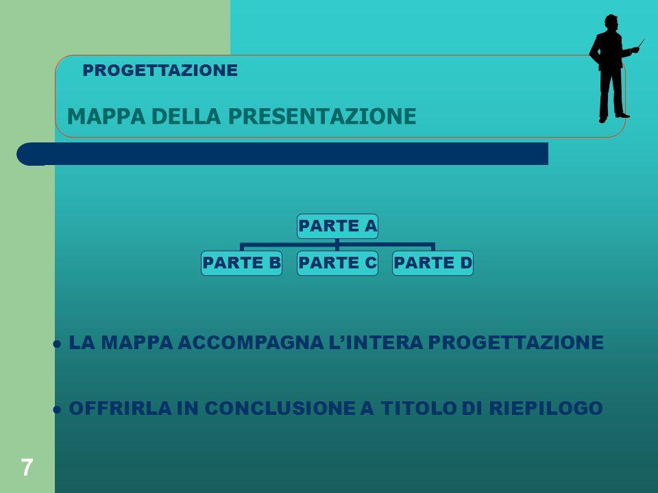 7 MAPPA DELLA PRESENTAZIONE PARTE A PARTE BPARTE CPARTE D LA MAPPA ACCOMPAGNA LINTERA PROGETTAZIONE OFFRIRLA IN CONCLUSIONE A TITOLO DI RIEPILOGO PROGETTAZIONE