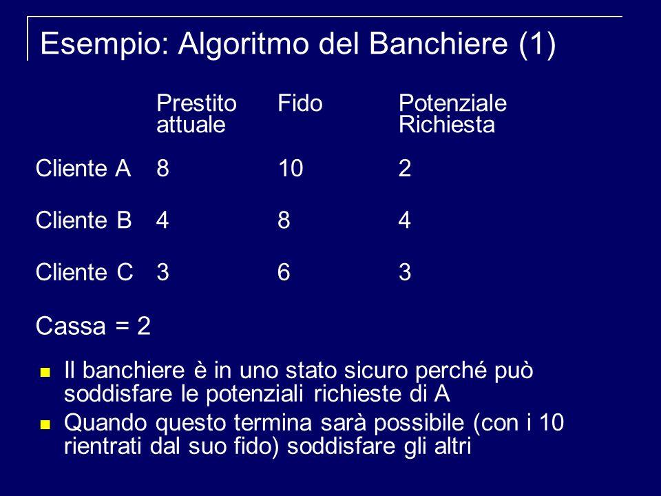 Esempio: Algoritmo del Banchiere (1) Il banchiere è in uno stato sicuro perché può soddisfare le potenziali richieste di A Quando questo termina sarà possibile (con i 10 rientrati dal suo fido) soddisfare gli altri Prestito attuale FidoPotenziale Richiesta Cliente A8102 Cliente B484 Cliente C363 Cassa = 2