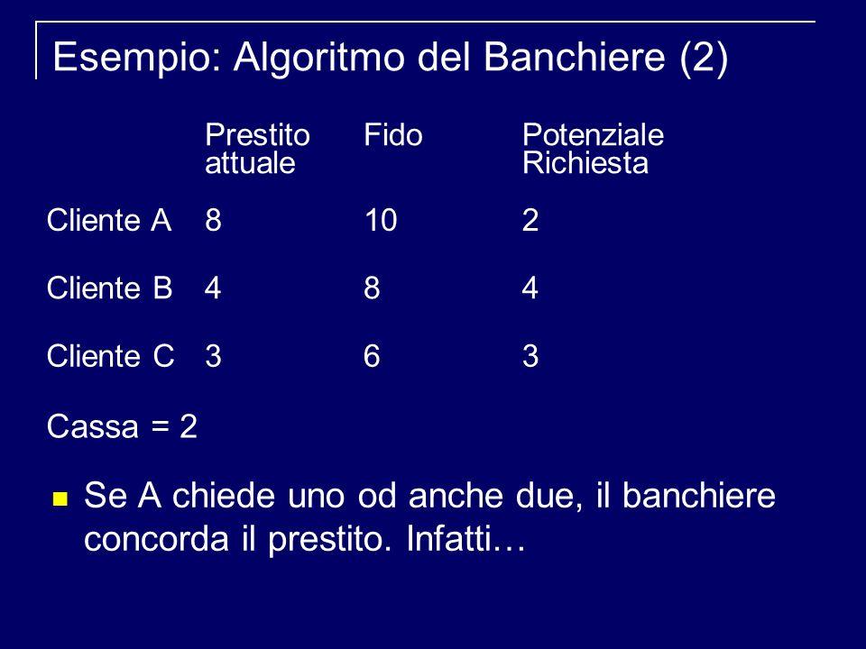 Esempio: Algoritmo del Banchiere (2) Se A chiede uno od anche due, il banchiere concorda il prestito.