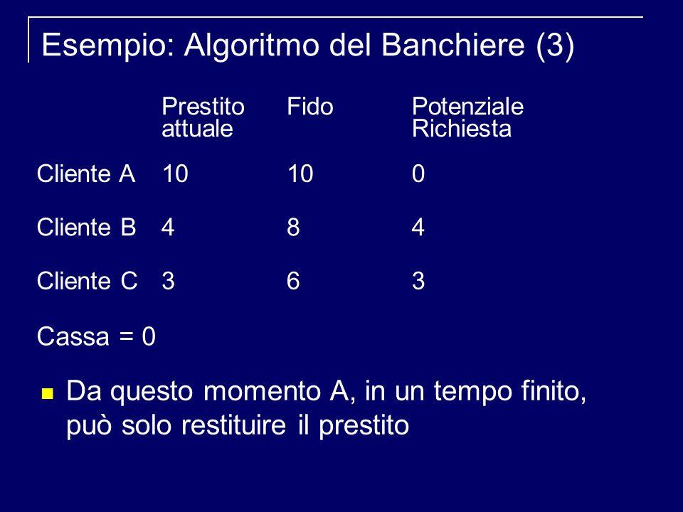 Esempio: Algoritmo del Banchiere (3) Da questo momento A, in un tempo finito, può solo restituire il prestito Prestito attuale FidoPotenziale Richiesta Cliente A10 0 Cliente B484 Cliente C363 Cassa = 0