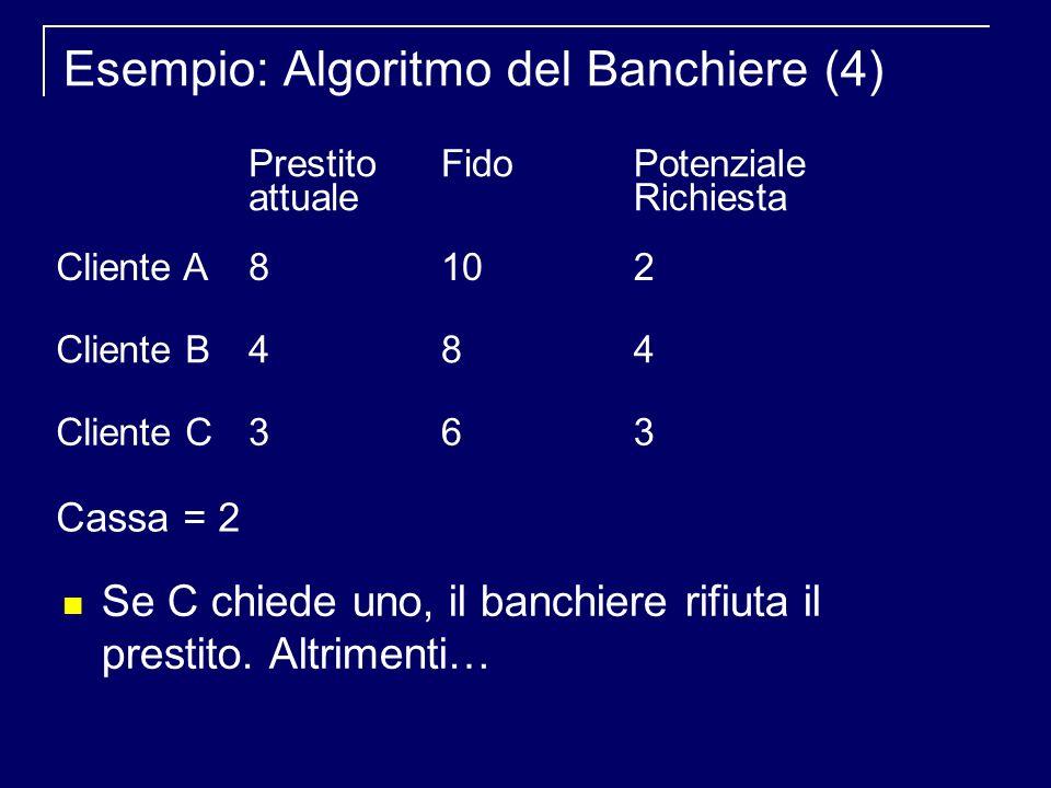Esempio: Algoritmo del Banchiere (4) Se C chiede uno, il banchiere rifiuta il prestito.