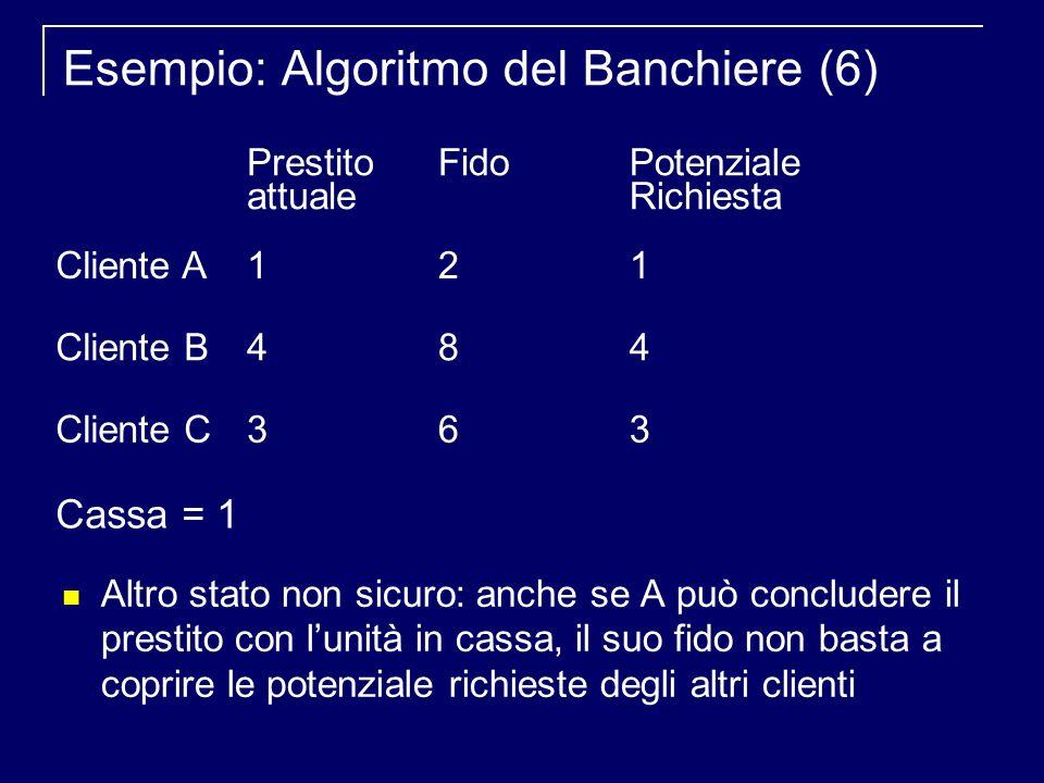 Esempio: Algoritmo del Banchiere (6) Altro stato non sicuro: anche se A può concludere il prestito con lunità in cassa, il suo fido non basta a coprire le potenziale richieste degli altri clienti Prestito attuale FidoPotenziale Richiesta Cliente A121 Cliente B484 Cliente C363 Cassa = 1