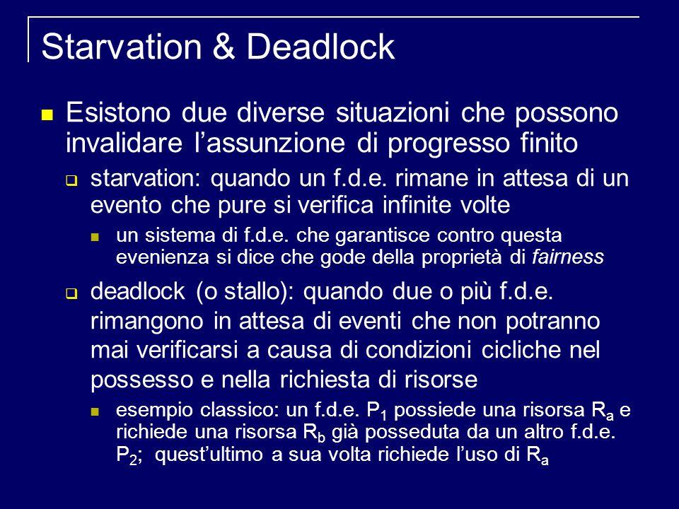 Starvation & Deadlock Esistono due diverse situazioni che possono invalidare lassunzione di progresso finito starvation: quando un f.d.e.