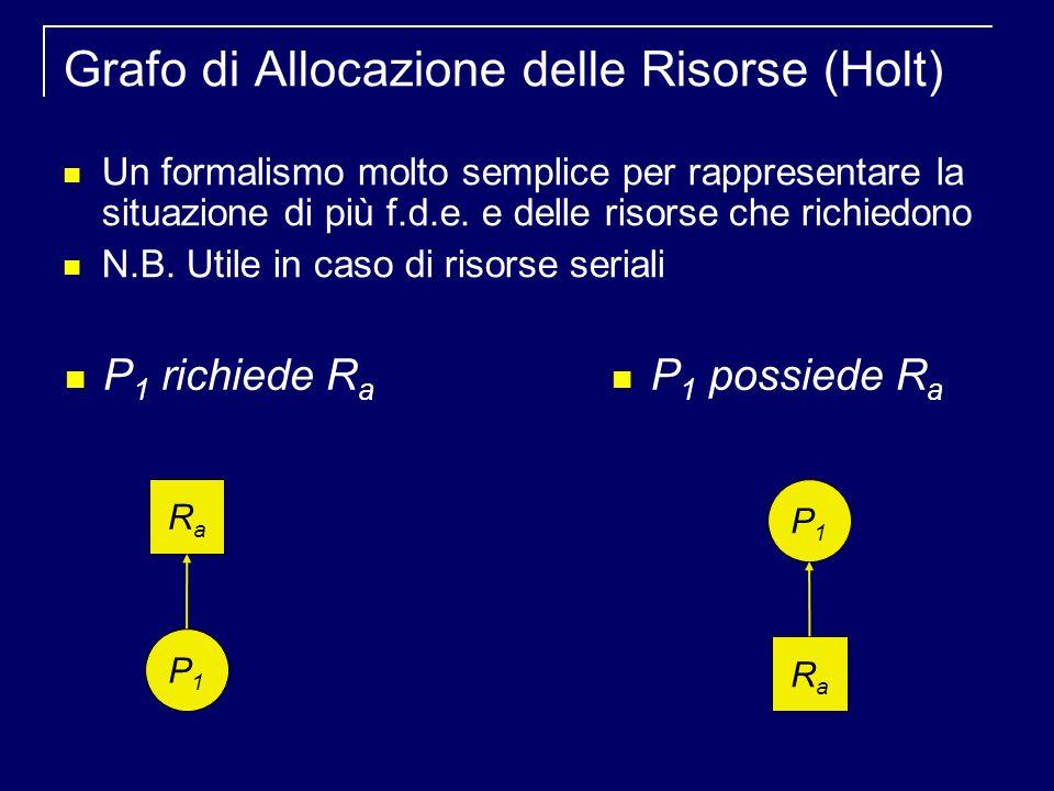 Grafo di Allocazione delle Risorse (Holt) Un formalismo molto semplice per rappresentare la situazione di più f.d.e.