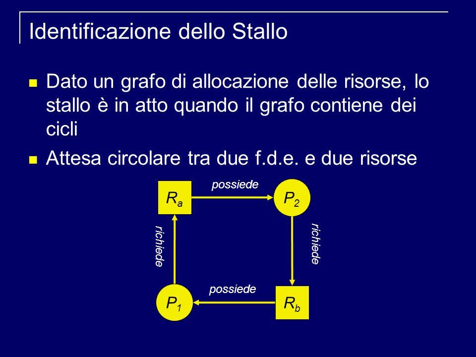 Identificazione dello Stallo Dato un grafo di allocazione delle risorse, lo stallo è in atto quando il grafo contiene dei cicli Attesa circolare tra due f.d.e.