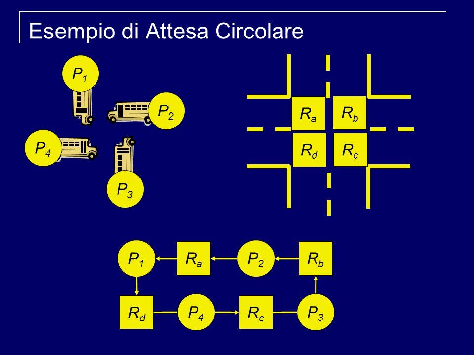 Esempio di Attesa Circolare RaRa RbRb RcRc RdRd P1P1 P2P2 P3P3 P4P4 P1P1 RaRa RdRd P2P2 RbRb RcRc P4P4 P3P3