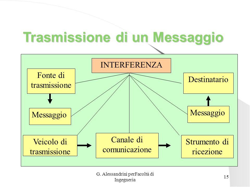 G. Alessandrini perFacoltà di Ingegneria 14 Strumento di Ricezione E il mezzo col quale la persona raccoglie il messaggio