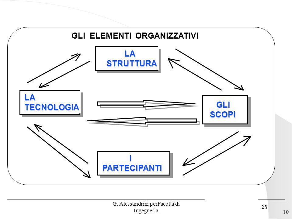 G. Alessandrini perFacoltà di Ingegneria 27 IL CONCETTO DI ORGANIZZAZIONE Lorganizzazione è una struttura sociale creata da individui per facilitare i