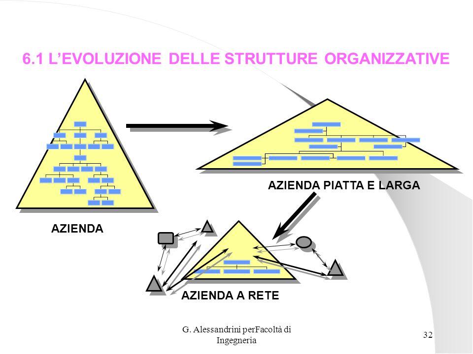 G. Alessandrini perFacoltà di Ingegneria 31 AMBIENTE ESTERNO AMBIENTE INTERNO Sottosistema razionale (strutture organizzative, meccanismi operativi...