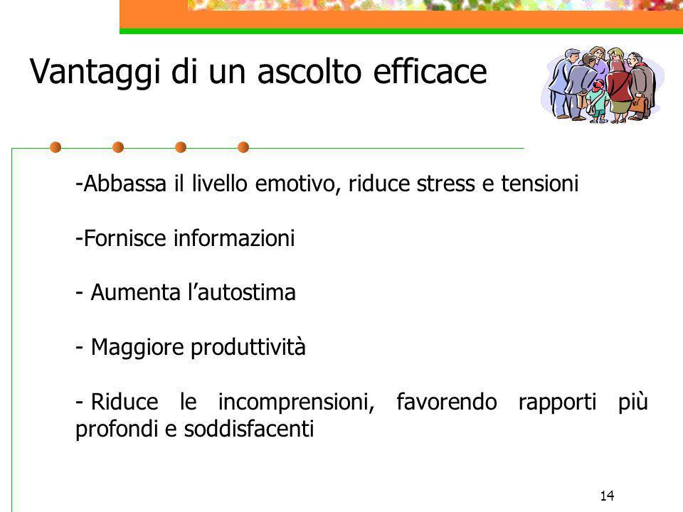14 -Abbassa il livello emotivo, riduce stress e tensioni -Fornisce informazioni - Aumenta lautostima - Maggiore produttività - Riduce le incomprension