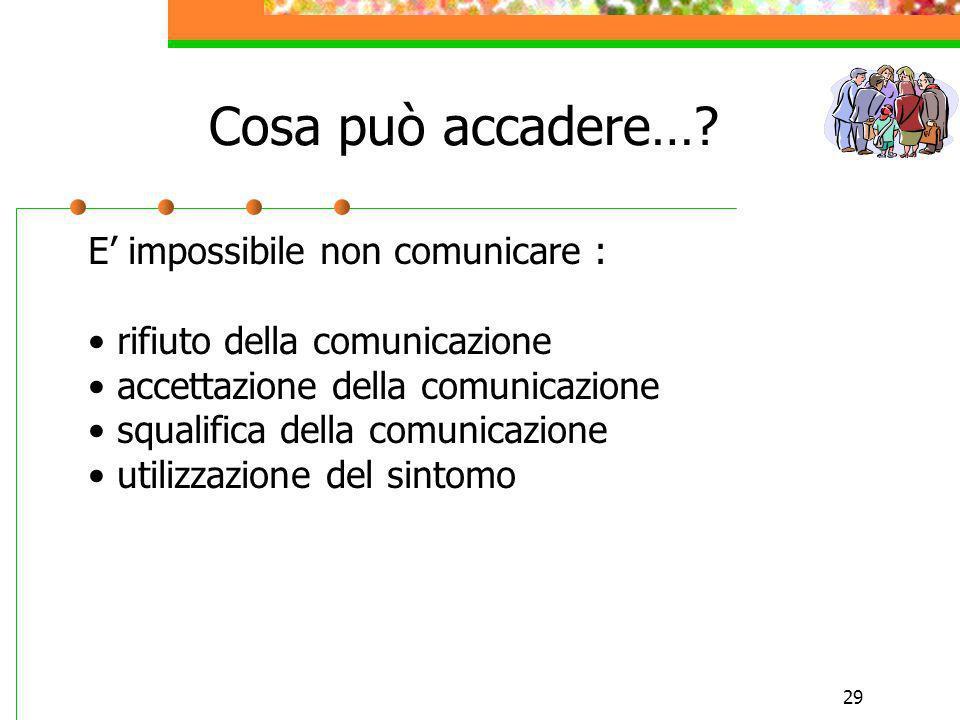 29 Cosa può accadere…? E impossibile non comunicare : rifiuto della comunicazione accettazione della comunicazione squalifica della comunicazione util