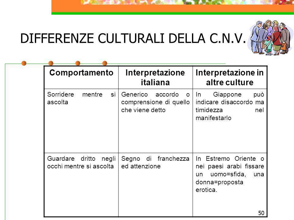 50 DIFFERENZE CULTURALI DELLA C.N.V. ComportamentoInterpretazione italiana Interpretazione in altre culture Sorridere mentre si ascolta Generico accor