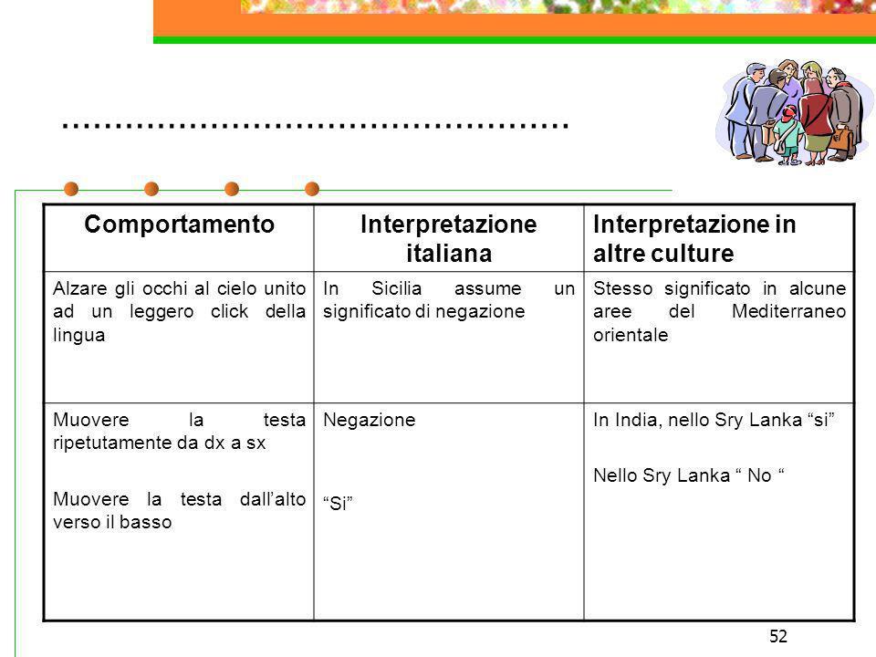 52 ………………………………………… ComportamentoInterpretazione italiana Interpretazione in altre culture Alzare gli occhi al cielo unito ad un leggero click della l