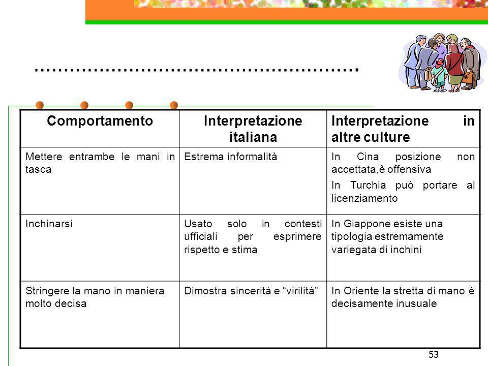 53 ………………………………………………. ComportamentoInterpretazione italiana Interpretazione in altre culture Mettere entrambe le mani in tasca Estrema informalitàIn