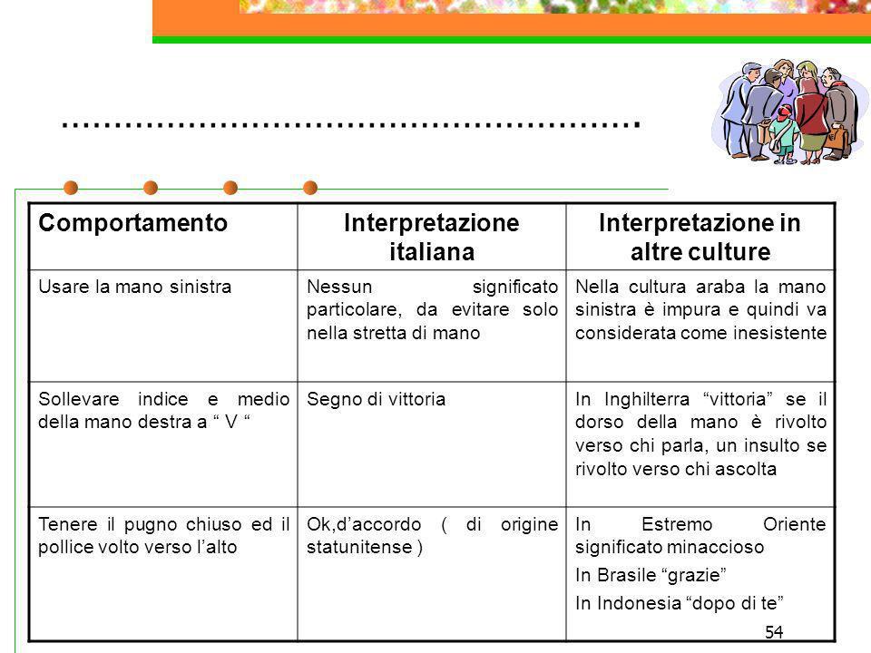 54 ………………………………………………. ComportamentoInterpretazione italiana Interpretazione in altre culture Usare la mano sinistraNessun significato particolare, da