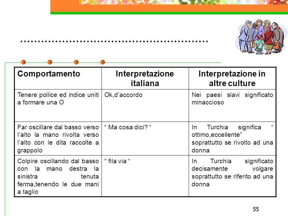 55 ……………………………………………… ComportamentoInterpretazione italiana Interpretazione in altre culture Tenere pollice ed indice uniti a formare una O Ok,daccord