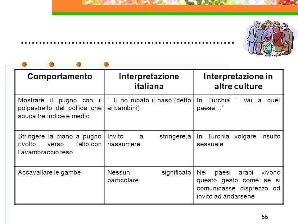 56 ………………………………………………….. ComportamentoInterpretazione italiana Interpretazione in altre culture Mostrare il pugno con il polpastrello del pollice che