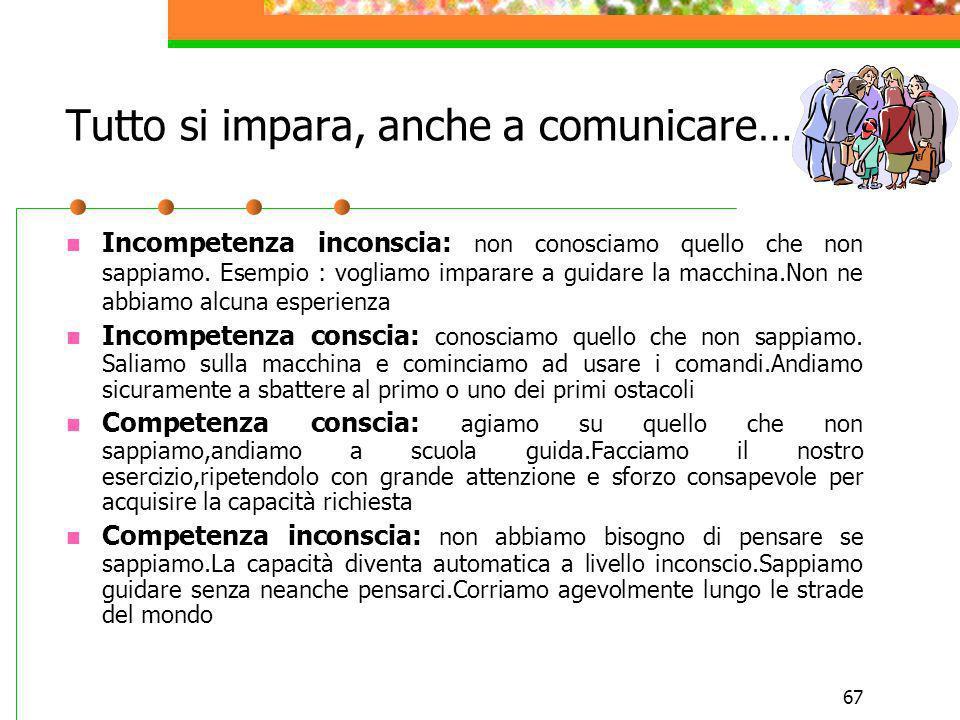 67 Tutto si impara, anche a comunicare… Incompetenza inconscia: non conosciamo quello che non sappiamo. Esempio : vogliamo imparare a guidare la macch