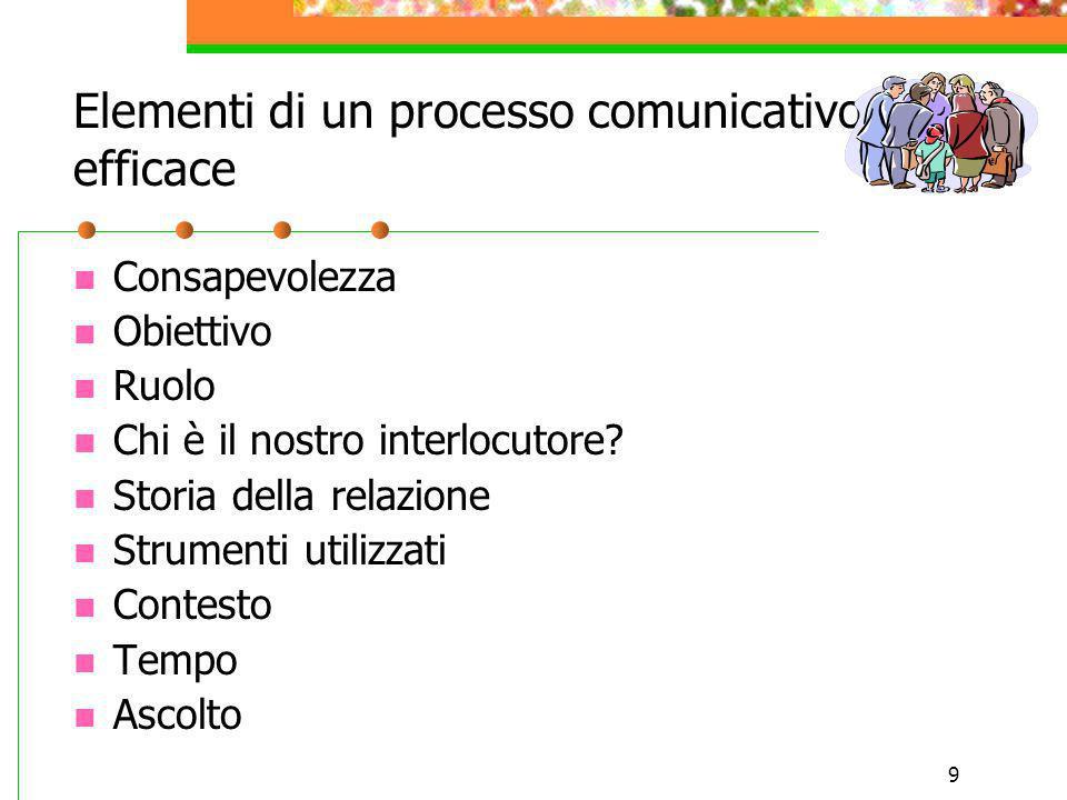 9 Elementi di un processo comunicativo efficace Consapevolezza Obiettivo Ruolo Chi è il nostro interlocutore? Storia della relazione Strumenti utilizz