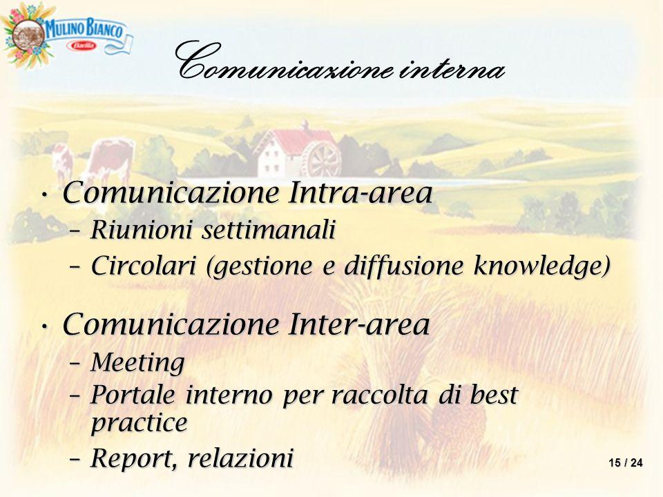 Comunicazione interna Comunicazione Intra-areaComunicazione Intra-area –Riunioni settimanali –Circolari (gestione e diffusione knowledge) Comunicazion