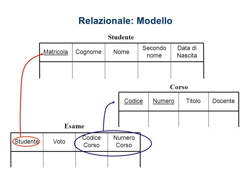 Relazionale: Modello Data di Nascita Secondo nome NomeCognomeMatricola Numero Corso Codice Corso VotoStudente DocenteTitoloNumeroCodice Studente Corso Esame