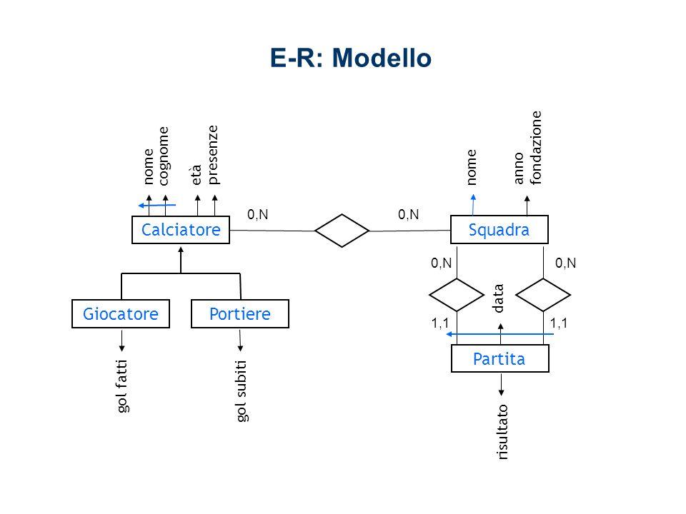 E-R: Supermodello Abstract IDNameSchema e01Calciatores02 e02Giocatores02 e03Portieres02 e04Squadras02 e05Partitas02 AttributeOfAbstract IDNameIsIdentifierIsNullableTypeAbstractSchema a01NomeTrueFalseStringe01s02 a02CognomeTrueFalseStringe01s02 a03EtàFalse Inte01s02 a04PresenzeFalse Inte01s02 a05Gol FattiFalse Inte02s02 a06Gol SubitiFalse Inte03s02 a07NomeTrueFalseStringe04s02 a08Anno FondazioneFalse Inte04s02 a09DataTrueFalseStringe05s02 a10RisultatoFalseTrueStringe05s02 IDIsTotalFatherSchema g01Truee01s02 ChildOfGeneralization IDChildGener.Schema h01e02g01s02 h02e03g01s02 GeneralizationOfAbstract BinaryAggregationOfAbstracts IDNameAbs1IsIdIsOpt1IsFun1Abs2IsOpt2IsFun2Schema r01Membroe01FalseTrueFalsee04TrueFalses02 r02Casae05TrueFalseTruee04TrueFalses02 r03Ospitee05TrueFalseTruee04TrueFalses02