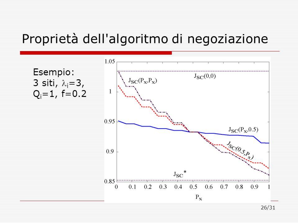 26/31 Proprietà dell'algoritmo di negoziazione Esempio: 3 siti, i =3, Q i =1, f=0.2