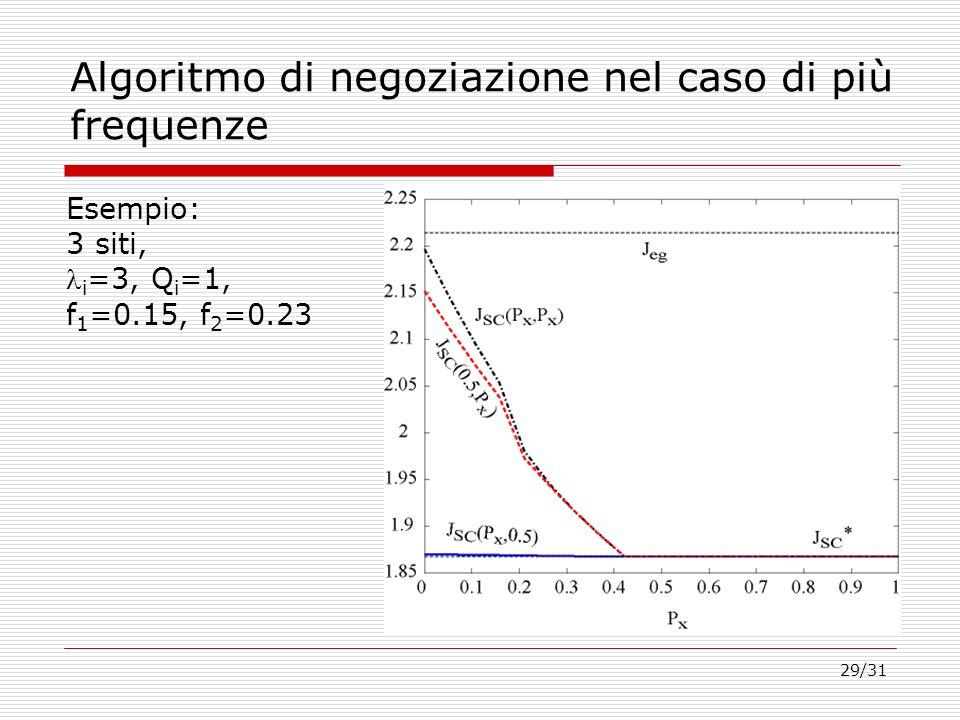 29/31 Algoritmo di negoziazione nel caso di più frequenze Esempio: 3 siti, i =3, Q i =1, f 1 =0.15, f 2 =0.23