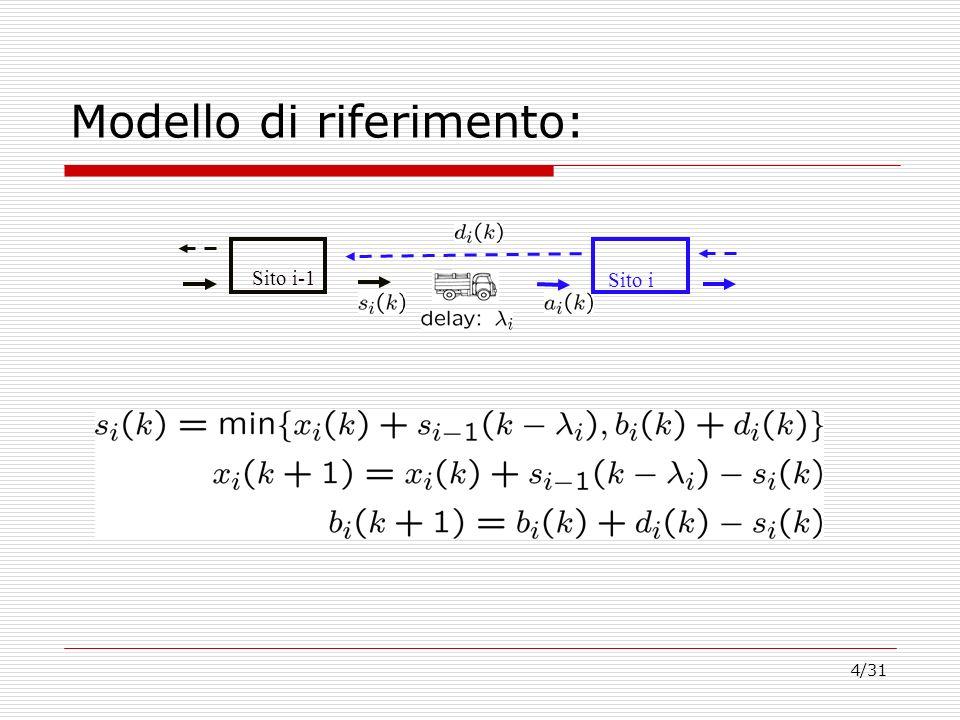 4/31 Modello di riferimento: Sito i-1 Sito i