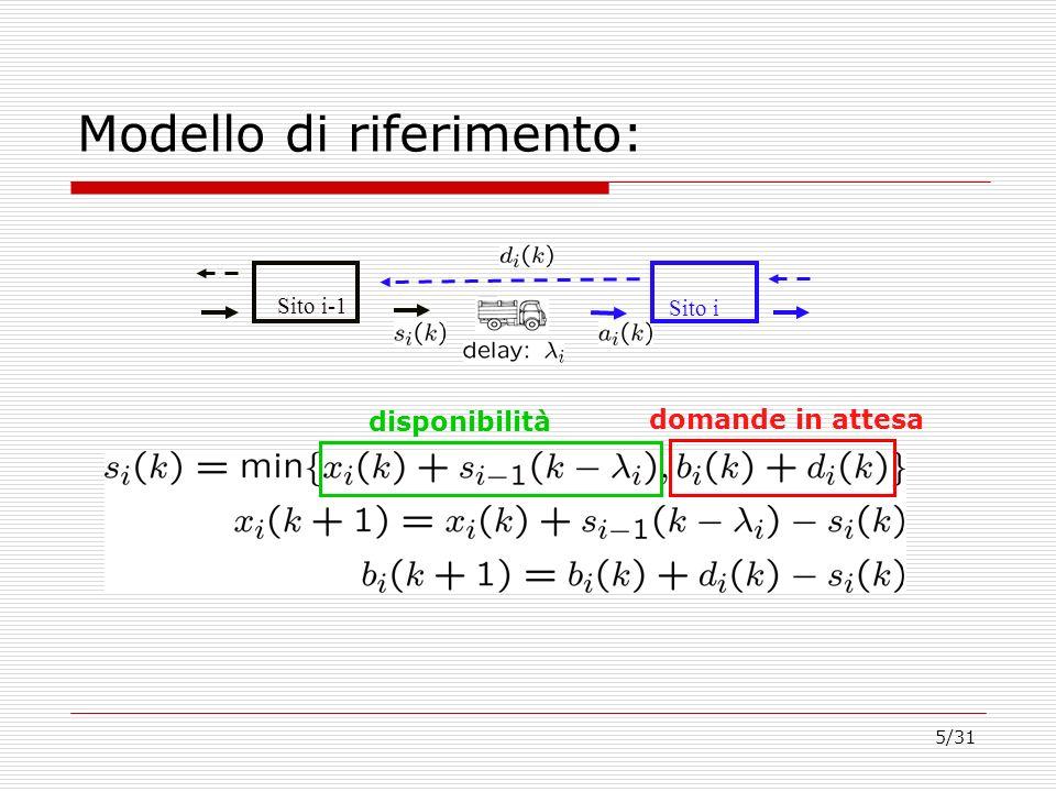 5/31 Modello di riferimento: Sito i-1 Sito i disponibilità domande in attesa