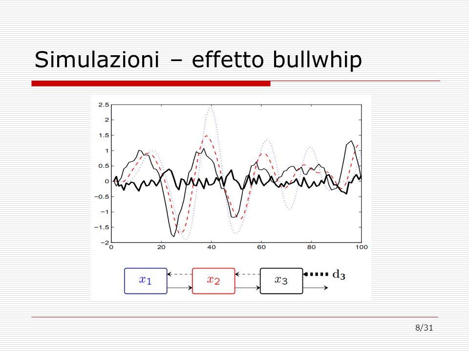8/31 Simulazioni – effetto bullwhip 3