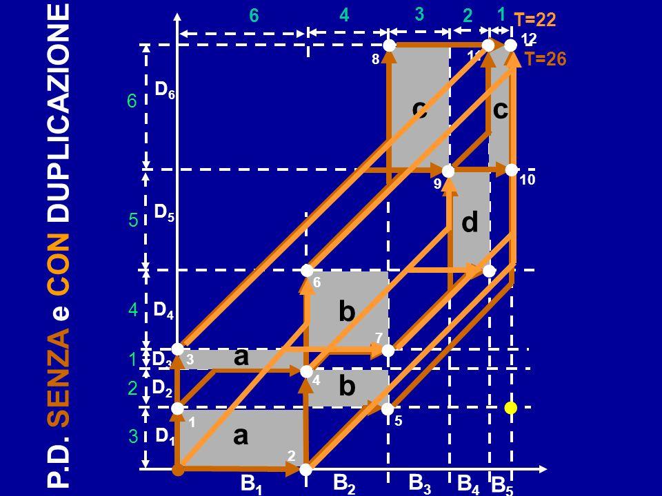 b D1D1 D2D2 B2B2 6 4 B3B3 3 B1B1 2 1 B4B4 B5B5 D3D3 D4D4 D5D5 D6D6 a b c a 3 2 1 4 5 6 T=22 c d T=26 1 4 3 2 10 9 6 8 7 12 5 11 P.D.