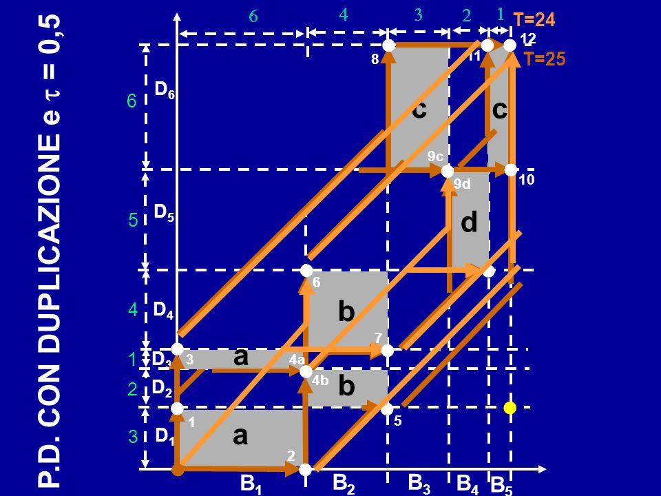 b D1D1 D2D2 B2B2 B3B3 B1B1 B4B4 B5B5 D3D3 D4D4 D5D5 D6D6 a b c a 3 2 1 4 5 6 T=24 c d T=25 1 4b 3 2 10 9c 6 8 7 12 5 11 P.D.
