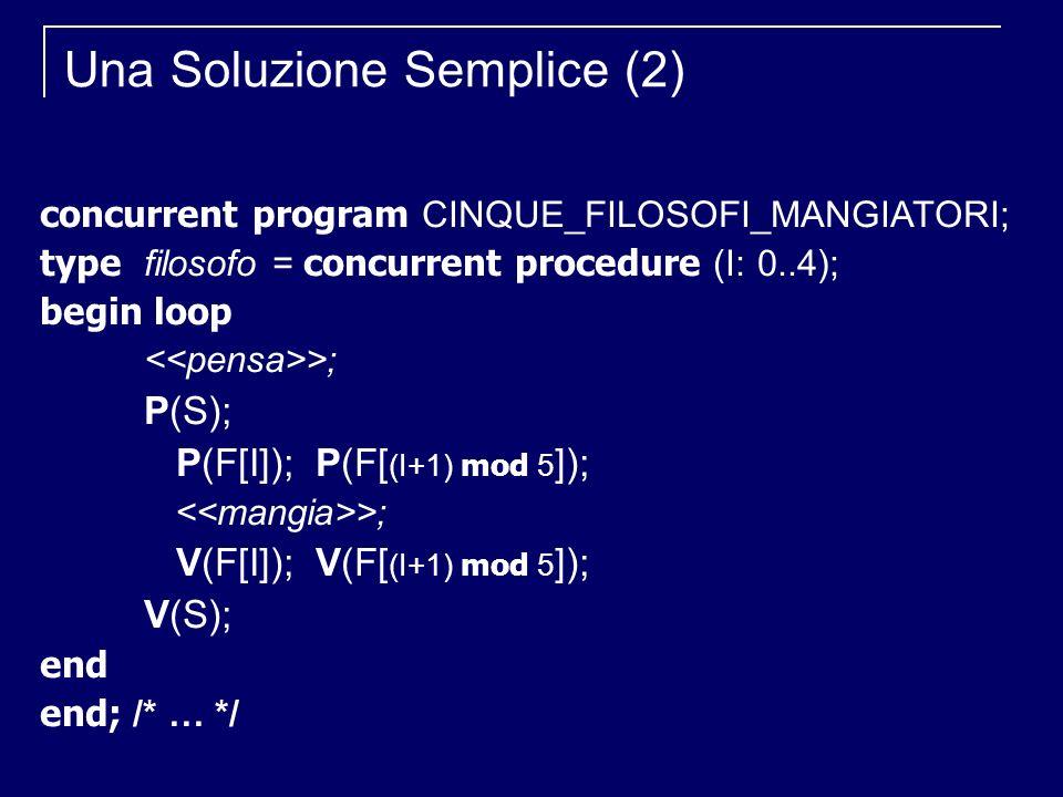 Una Soluzione Semplice (2) concurrent program CINQUE_FILOSOFI_MANGIATORI; type filosofo = concurrent procedure (I: 0..4); begin loop >; P(S); P(F[I]); P(F[ (I+1) mod 5 ]); >; V(F[I]); V(F[ (I+1) mod 5 ]); V(S); end end; /* … */