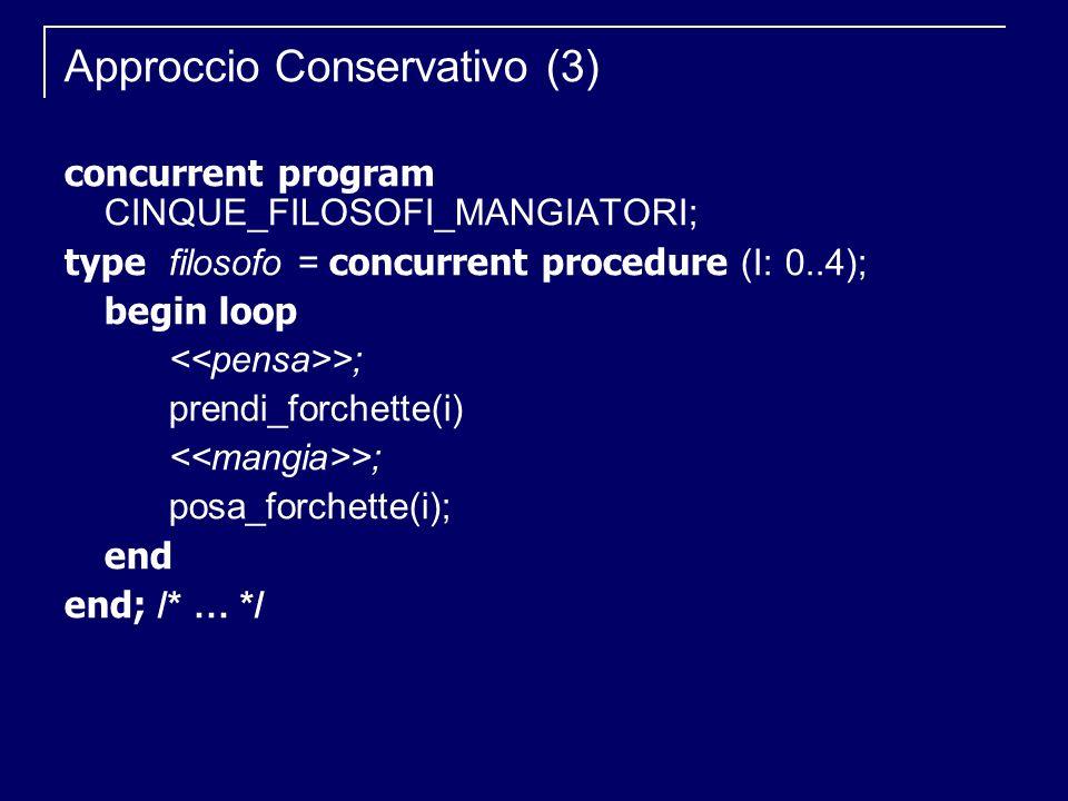 Approccio Conservativo (3) concurrent program CINQUE_FILOSOFI_MANGIATORI; type filosofo = concurrent procedure (I: 0..4); begin loop >; prendi_forchet