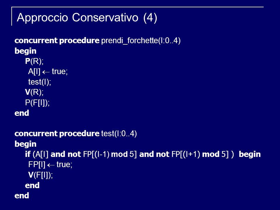 concurrent procedure prendi_forchette(I:0..4) begin P(R); A[I] true; test(I); V(R); P(F[I]); end concurrent procedure test(I:0..4) begin if (A[ I ] an