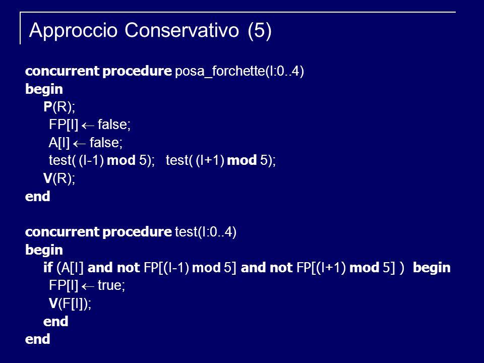 Approccio Conservativo (5) concurrent procedure posa_forchette(I:0..4) begin P(R); FP[I] false; A[I] false; test( (I-1) mod 5); test( (I+1) mod 5); V(