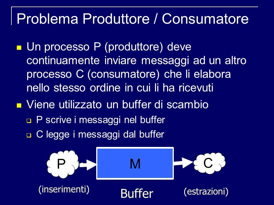 Problema Produttore / Consumatore Un processo P (produttore) deve continuamente inviare messaggi ad un altro processo C (consumatore) che li elabora nello stesso ordine in cui li ha ricevuti Viene utilizzato un buffer di scambio P scrive i messaggi nel buffer C legge i messaggi dal buffer (inserimenti) (estrazioni) C P Buffer M