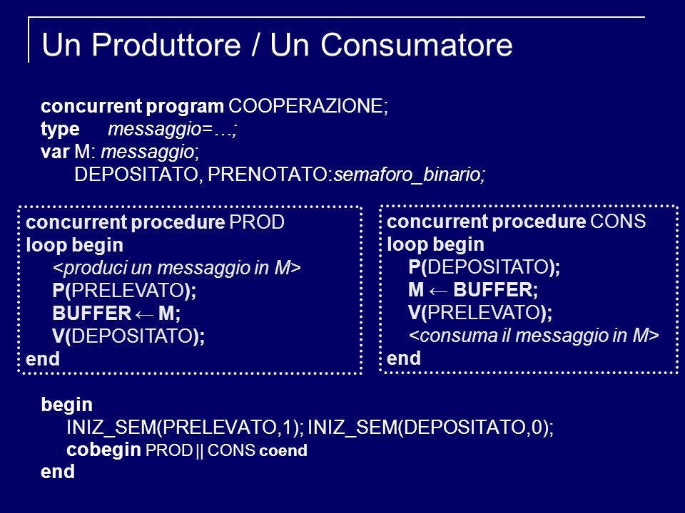 Un Produttore / Un Consumatore concurrent program COOPERAZIONE; type messaggio=…; varM: messaggio; DEPOSITATO, PRENOTATO:semaforo_binario; begin INIZ_