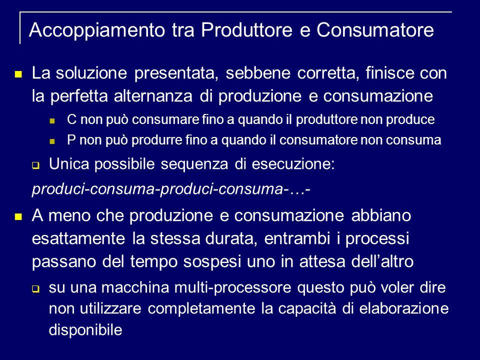 Accoppiamento tra Produttore e Consumatore La soluzione presentata, sebbene corretta, finisce con la perfetta alternanza di produzione e consumazione C non può consumare fino a quando il produttore non produce P non può produrre fino a quando il consumatore non consuma Unica possibile sequenza di esecuzione: produci-consuma-produci-consuma-…- A meno che produzione e consumazione abbiano esattamente la stessa durata, entrambi i processi passano del tempo sospesi uno in attesa dellaltro su una macchina multi-processore questo può voler dire non utilizzare completamente la capacità di elaborazione disponibile