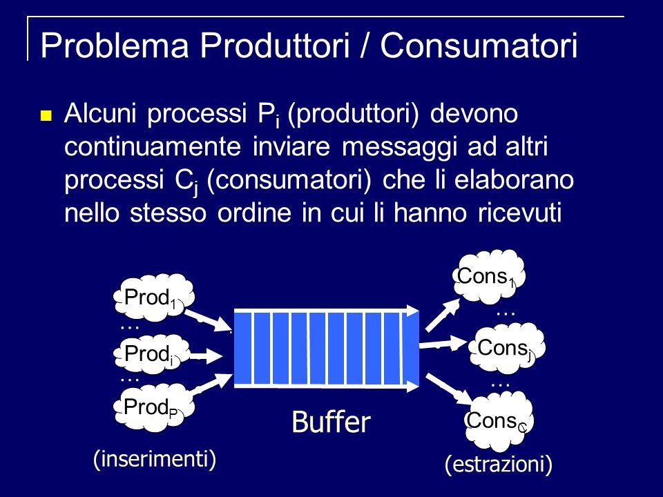 Problema Produttori / Consumatori Alcuni processi P i (produttori) devono continuamente inviare messaggi ad altri processi C j (consumatori) che li elaborano nello stesso ordine in cui li hanno ricevuti (inserimenti) (estrazioni) Cons 1 Cons j Cons C Prod 1 Prod i Prod P Buffer … … … …
