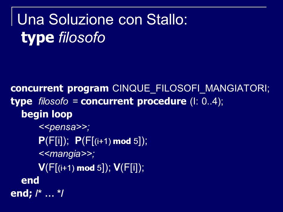 PROD i concurrent procedure PROD i //generico produttore var M: messaggio; loop P(VUOTE); P(USO_D); BUFFER[D] M; D (D+1) mod N; V(USO_D); V(PIENE); end
