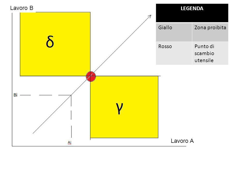 scambio utensile Osservazioni : Il grafico riportato nella schermata precedente rappresenta una parte di una possibile griglia di condivisione.