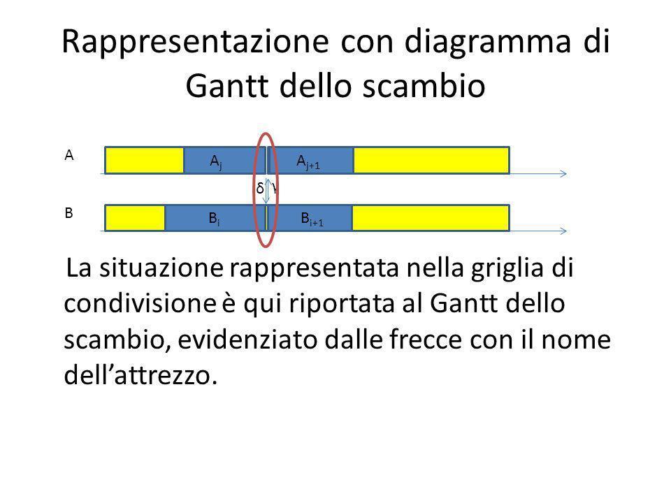 Rappresentazione con diagramma di Gantt dello scambio La situazione rappresentata nella griglia di condivisione è qui riportata al Gantt dello scambio, evidenziato dalle frecce con il nome dellattrezzo.