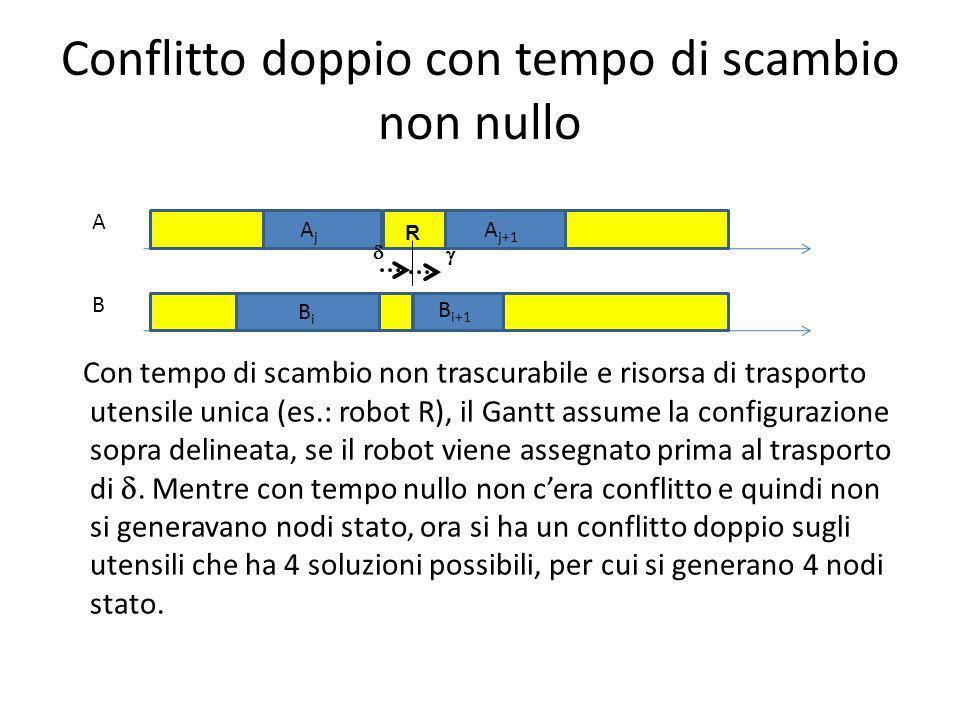 Conflitto doppio con tempo di scambio non nullo Con tempo di scambio non trascurabile e risorsa di trasporto utensile unica (es.: robot R), il Gantt assume la configurazione sopra delineata, se il robot viene assegnato prima al trasporto di.