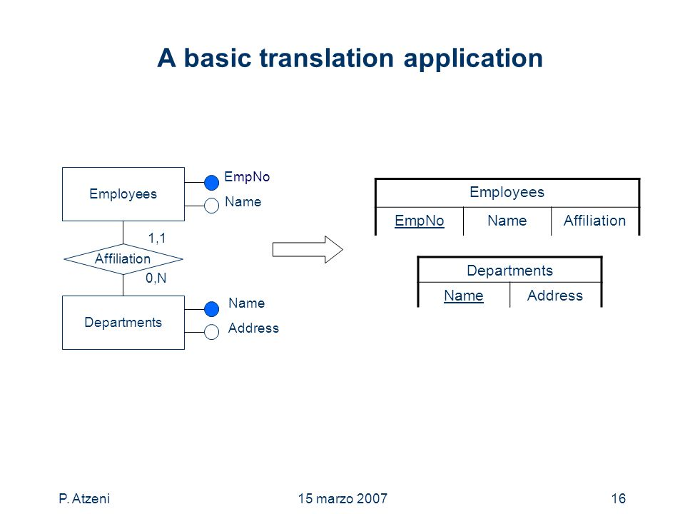 P. Atzeni15 marzo 200716 A basic translation application Departments NameAddress Employees EmpNo Name Affiliation Departments 1,1 0,N Name Address Emp